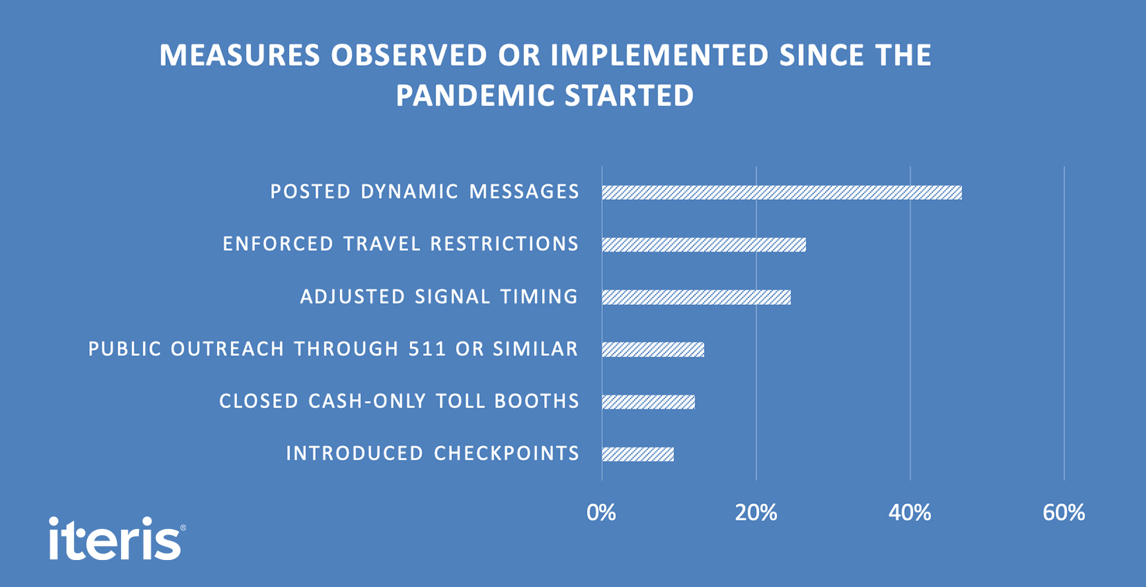 Measures observed or implemented since the pandemic started