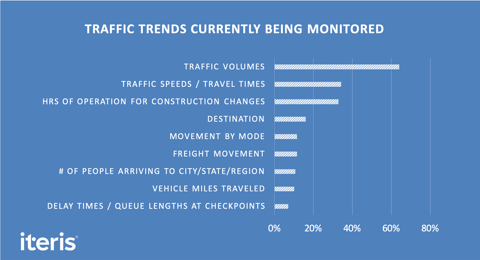 Traffic trends currently being monitored