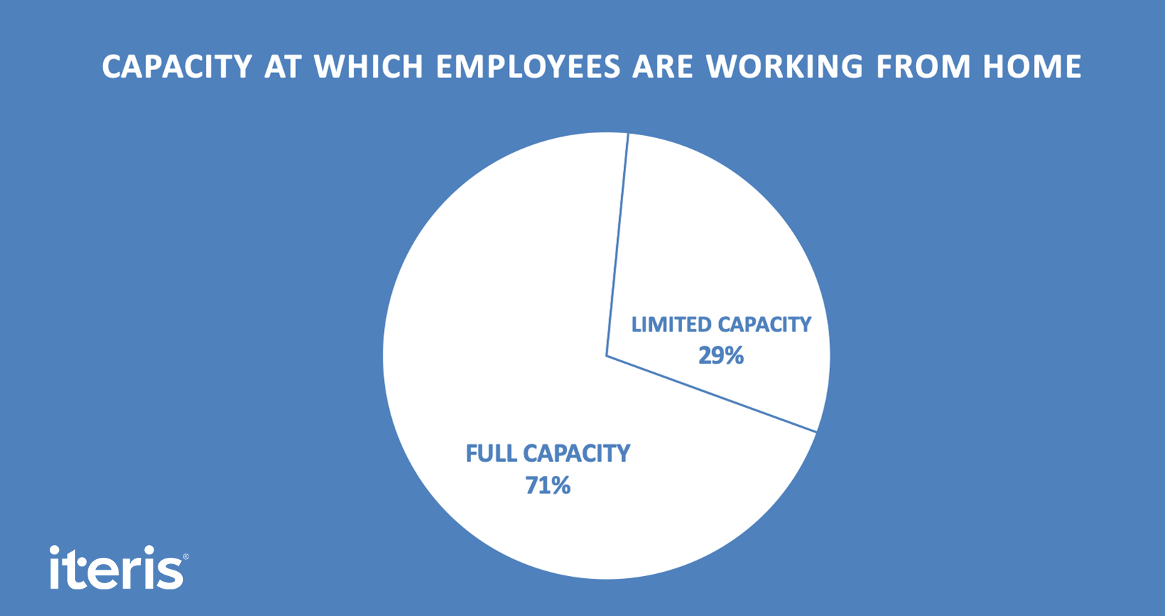Capacity at which employees are working from home