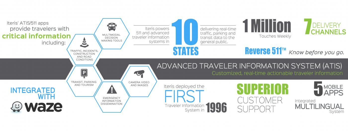 Advanced Traveler Information Systems infographic