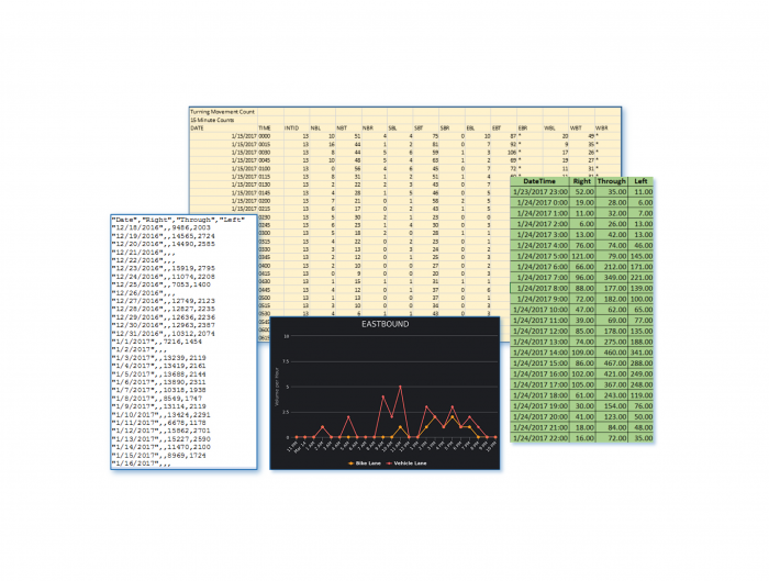 VantageLive! provides a robust data set that can be used for signal timing optimization.